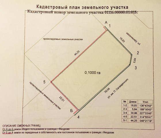 г. Феодосия, Щёлкинская ул, участок, 10 сот, Продажа